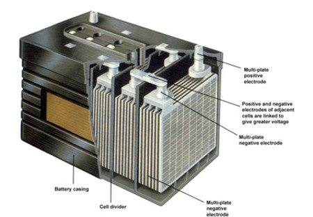 Lithium Ion Car Battery >> Lithium Ion Battery For Cars Why Don T Petrol And Diesel