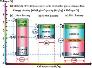 Nickel-Lithium Battery
