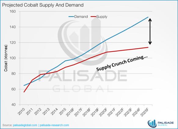 Image result for Cobalt & Tesla