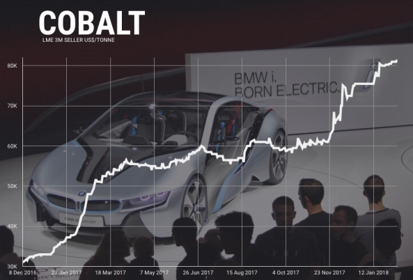 bmw-cobalt-price-feb-9-2018