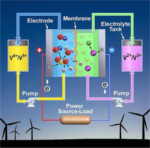 vanadium-flow-battery-wind-energy