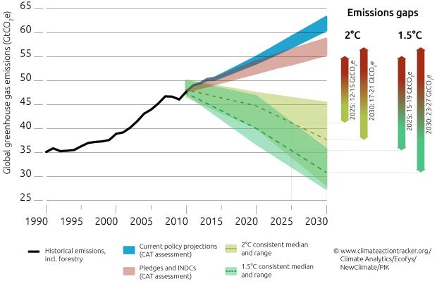 UNFCCC-Pledge-Graph