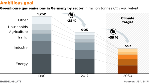 18-p09-Greenhouse-gas-emissions-in-Germany-01